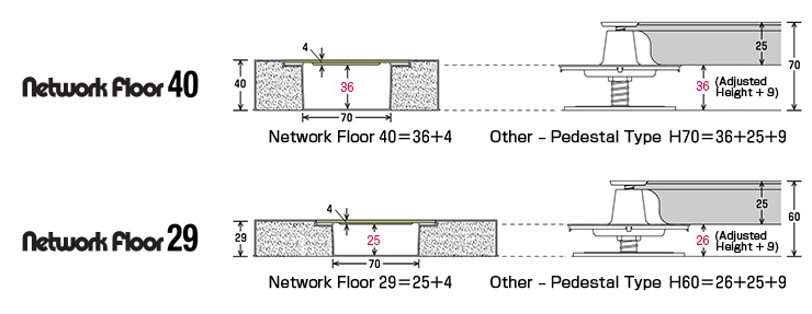 Access Flooring Effective Cabling Height Comparison