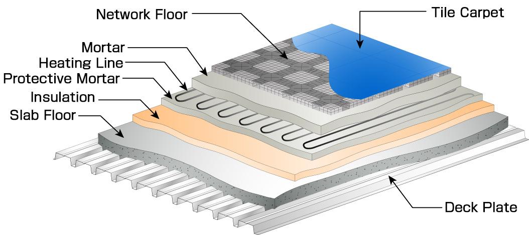 floor heating system|oa|kyodo ky-tec corp.