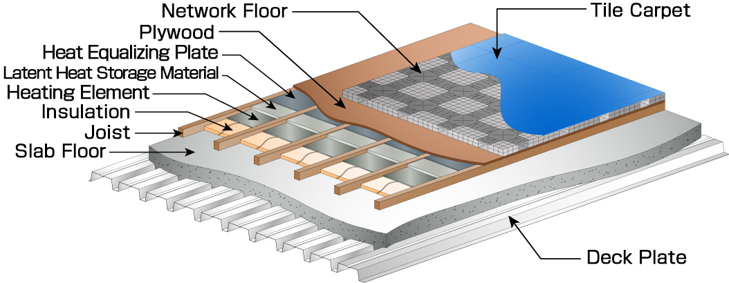 Floor Heating System Oa Kyodo Ky Tec